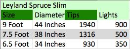 leyland spruce slim info